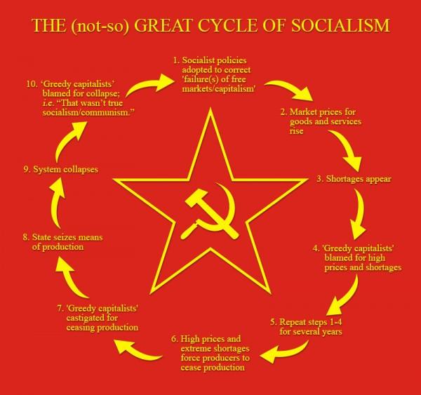 43353-Cycle of Socialism.jpg