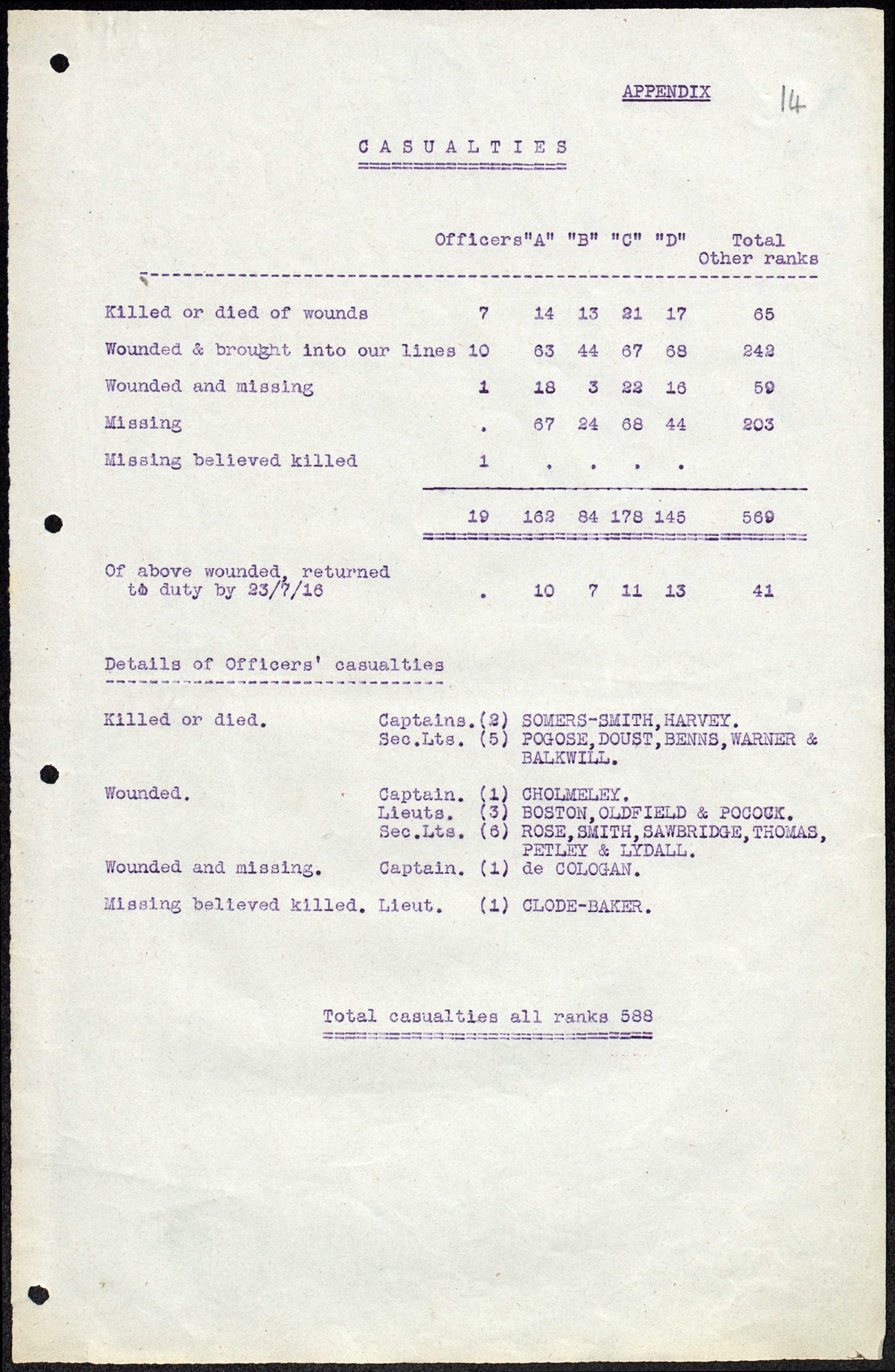 5th Londons - 1 Jul 1916 Casualty List.jpg