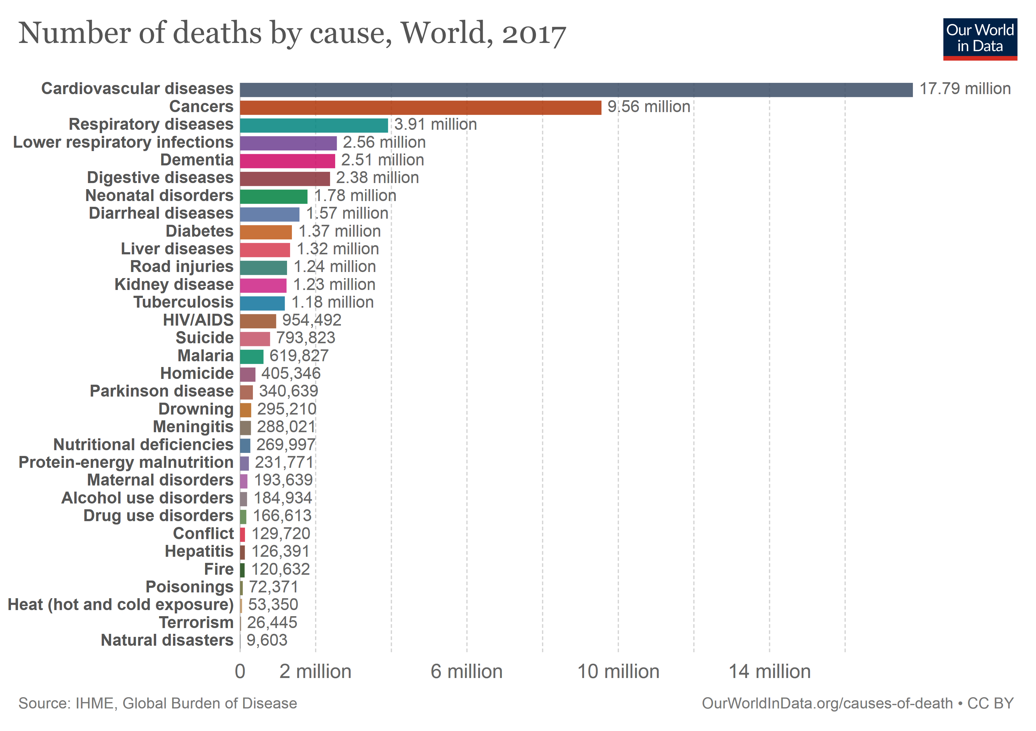 annual-number-of-deaths-by-cause.png