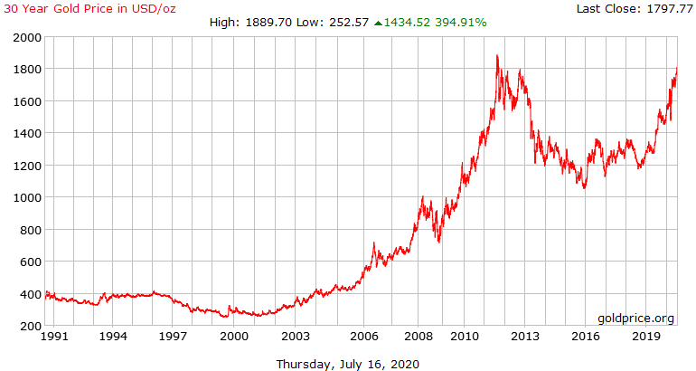 gold_30_year_o_usd_x.png