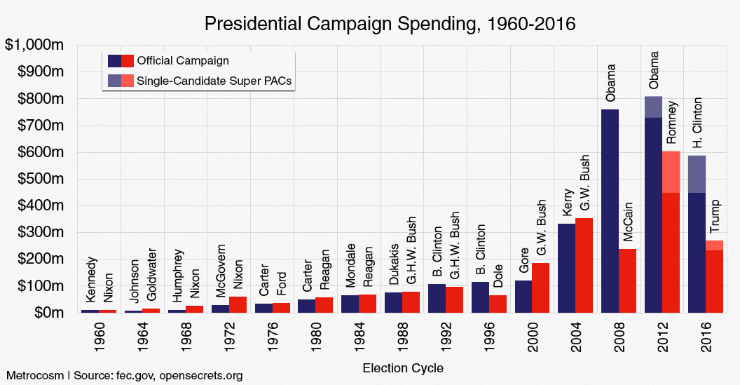 historical-presidential-campaign-spending.png