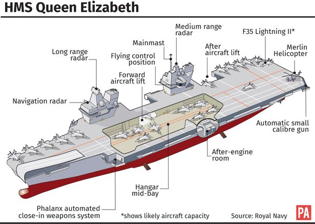HMS Queen Elizabeth diagram.jpg