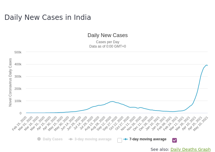 India_2021-05-11_Daily-Cases.png