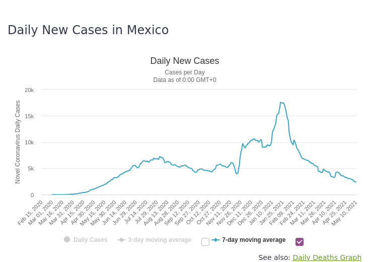 Mexico_2021-05-11_Daily-Cases.png