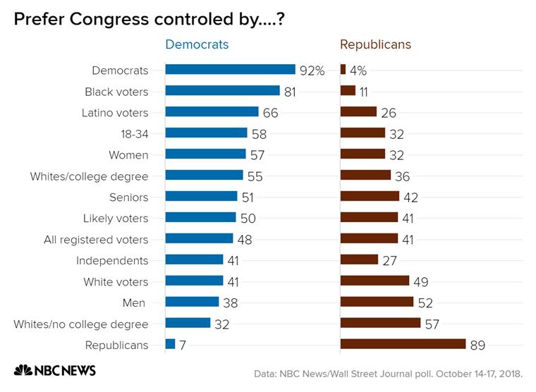 prefer_congress_controled_by-_democrats_republicans_chartbuilder_e99713796586743d707602c5da810...png