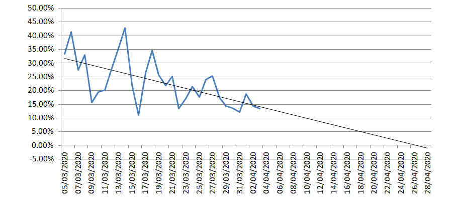 Rate of UK case increase.PNG
