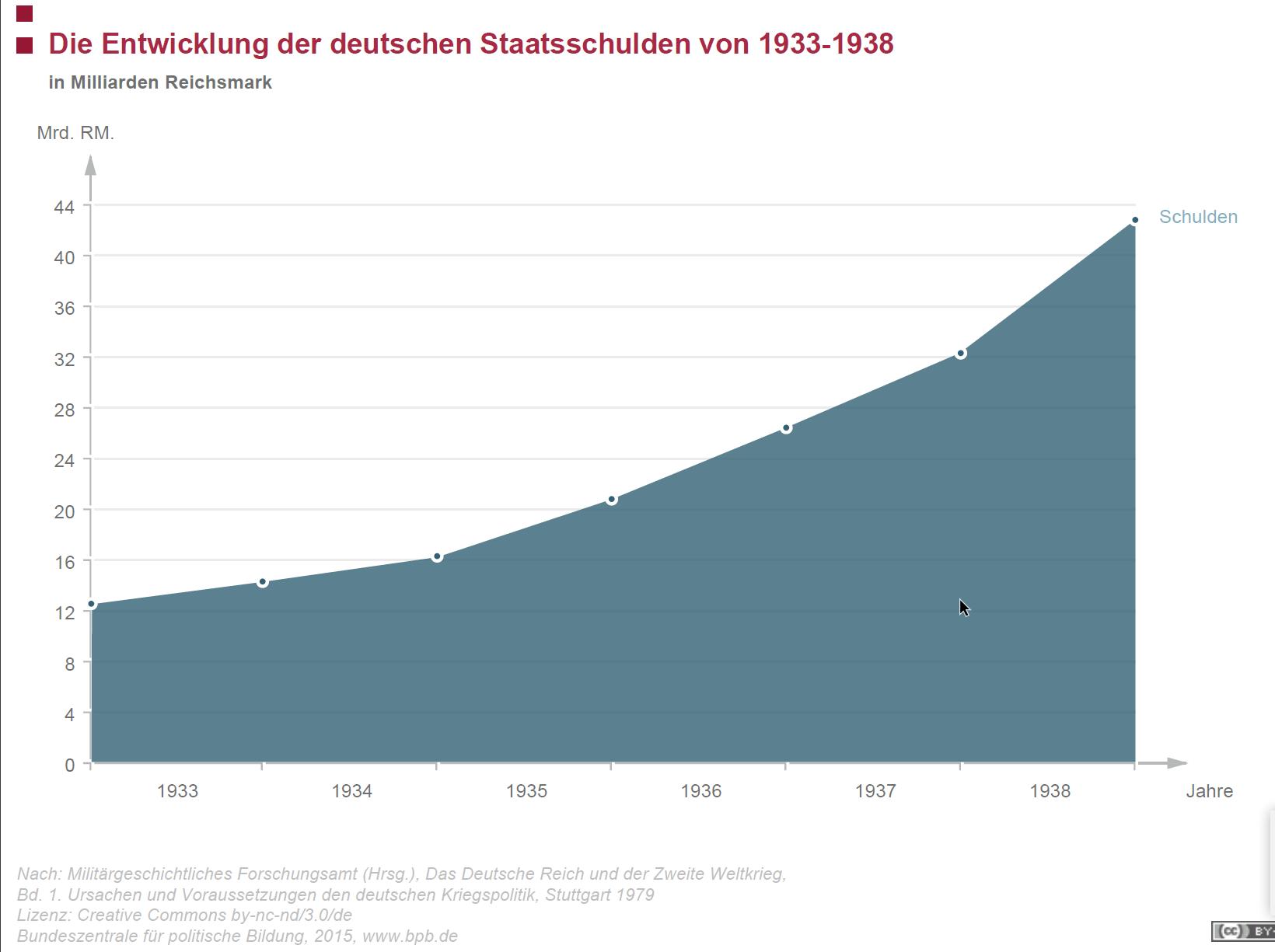 Reichsschuld.png