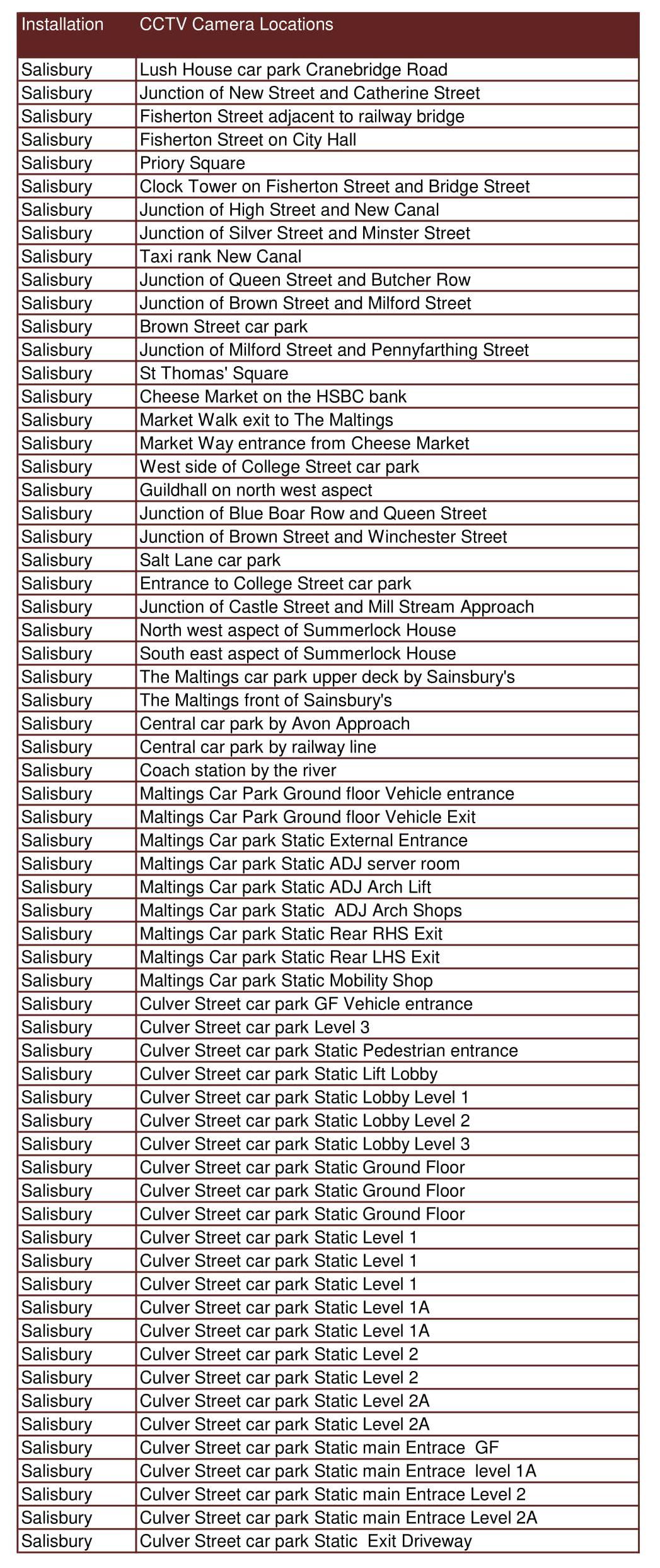 Salisbury Cam List.jpg