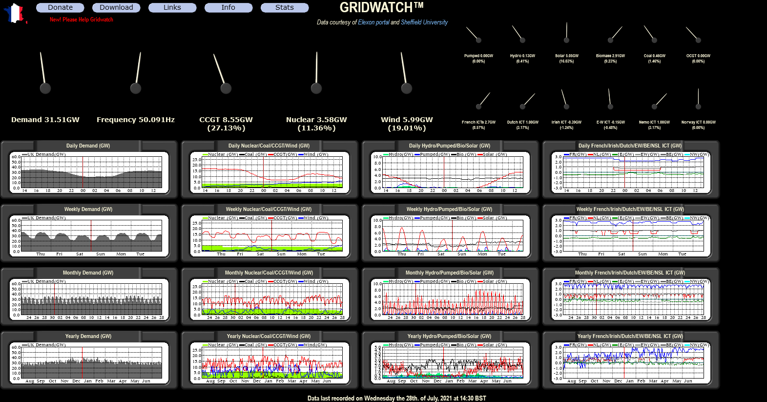 Screenshot 2021-07-28 at 14-38-58 G B National Grid status.png