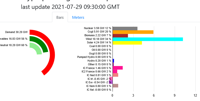 Screenshot 2021-07-29 at 10-50-14 GB Fuel type power generation production.png