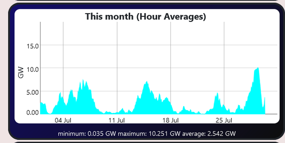 Screenshot 2021-07-30 at 09-10-19 Wind power production.png
