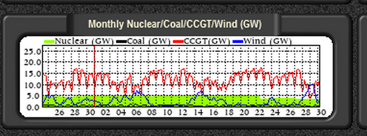 Screenshot 2021-07-30 at 09-34-35 G B National Grid status.png