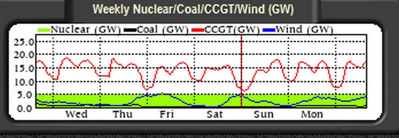 Screenshot 2021-09-21 at 17-51-06 G B National Grid status.png