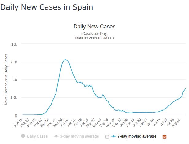 Screenshot_2020-08-07 Spain Coronavirus 361,442 Cases and 28,503 Deaths - Worldometer.png