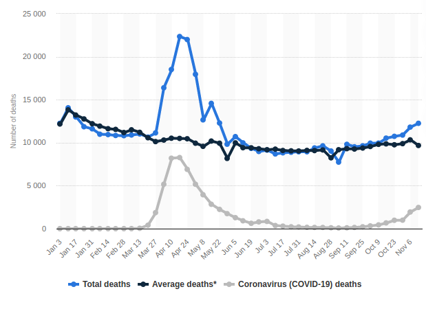 Screenshot_2020-11-27 Weekly deaths in England and Wales 2020 Statista.png