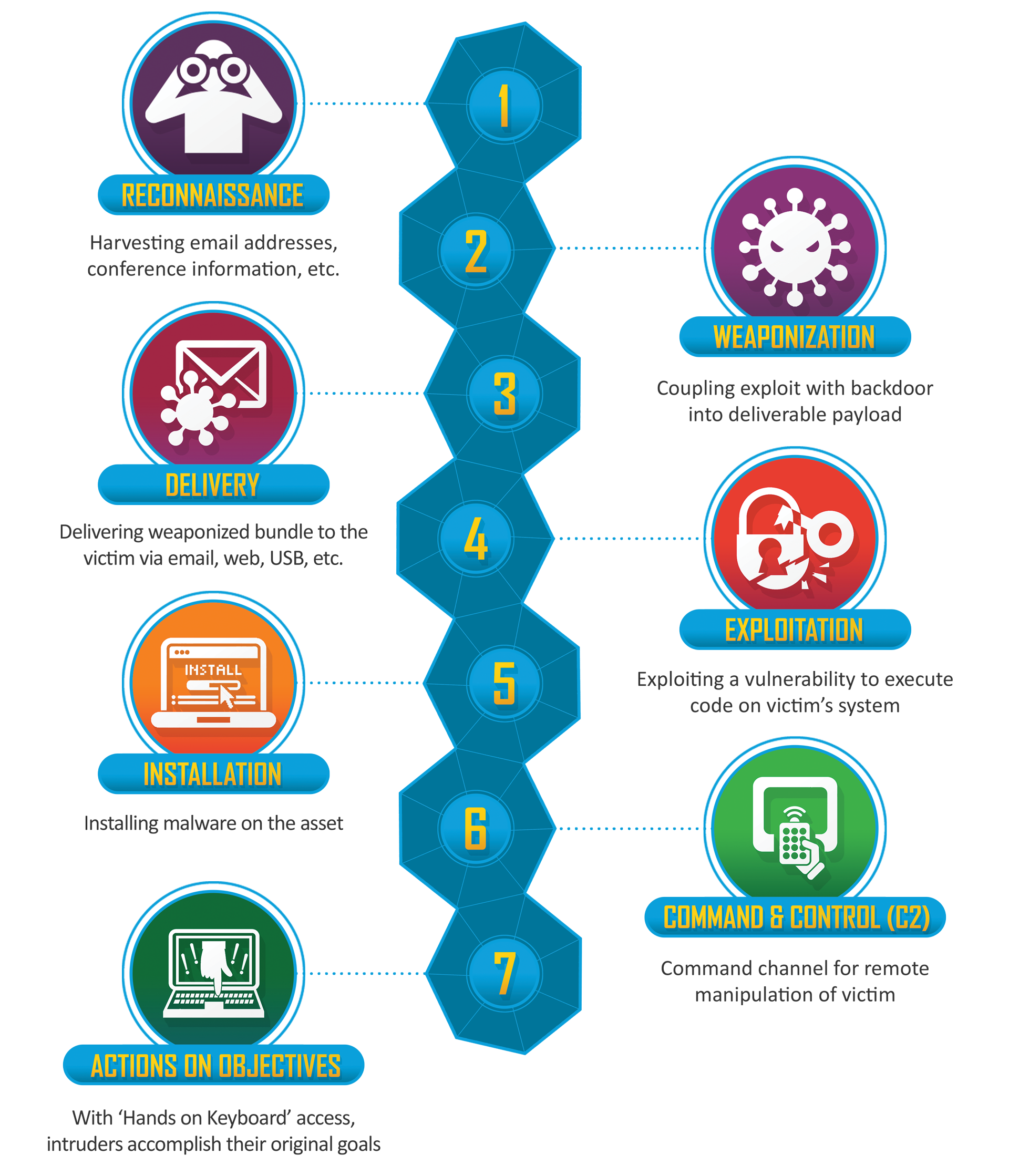 THE-CYBER-KILL-CHAIN-body.png.pc-adaptive.1280.medium.png