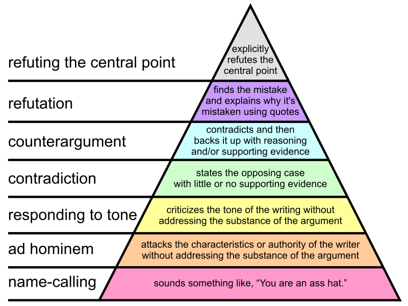 triangle_of_arguments.png