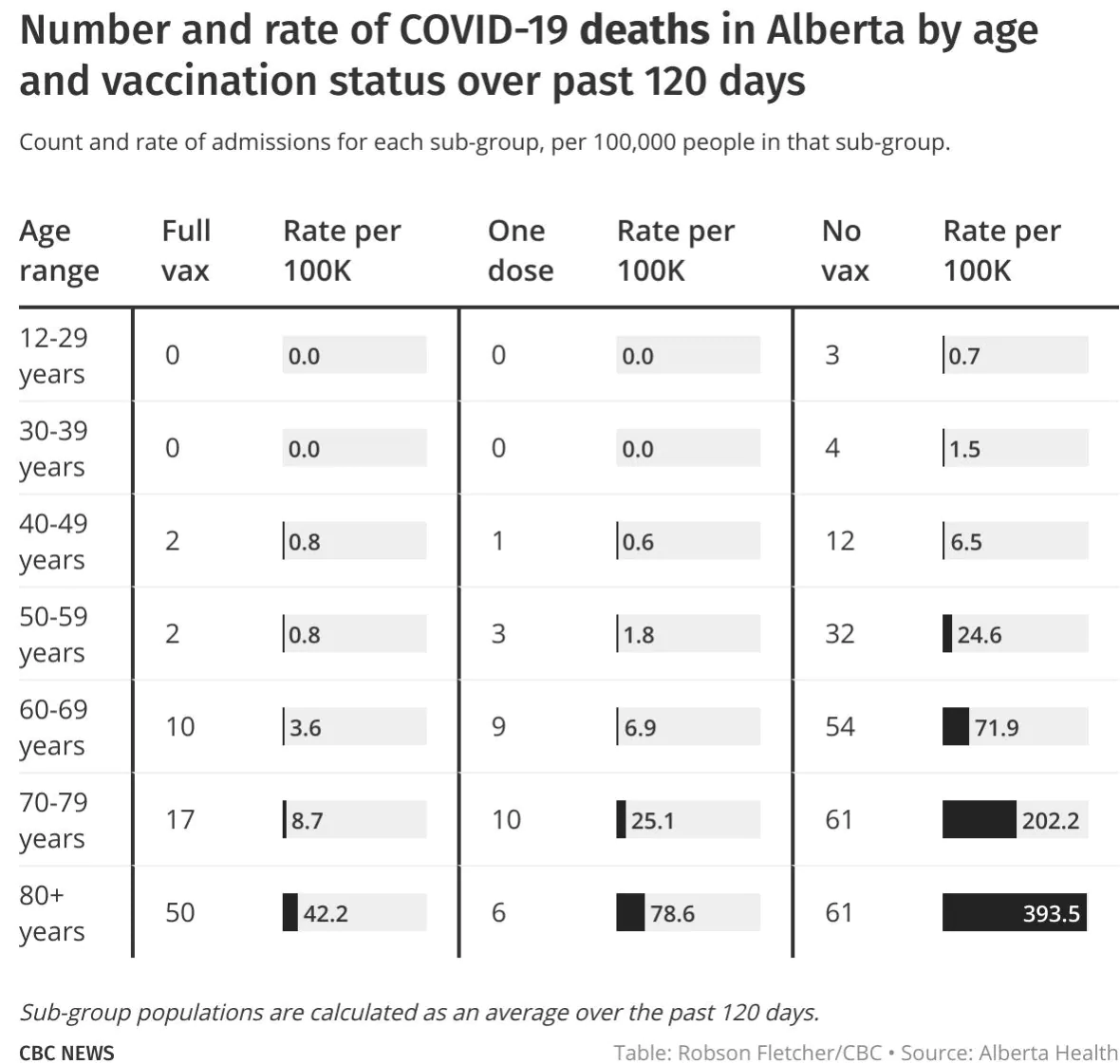 vax-outcomes-deaths-by-age-alberta.png