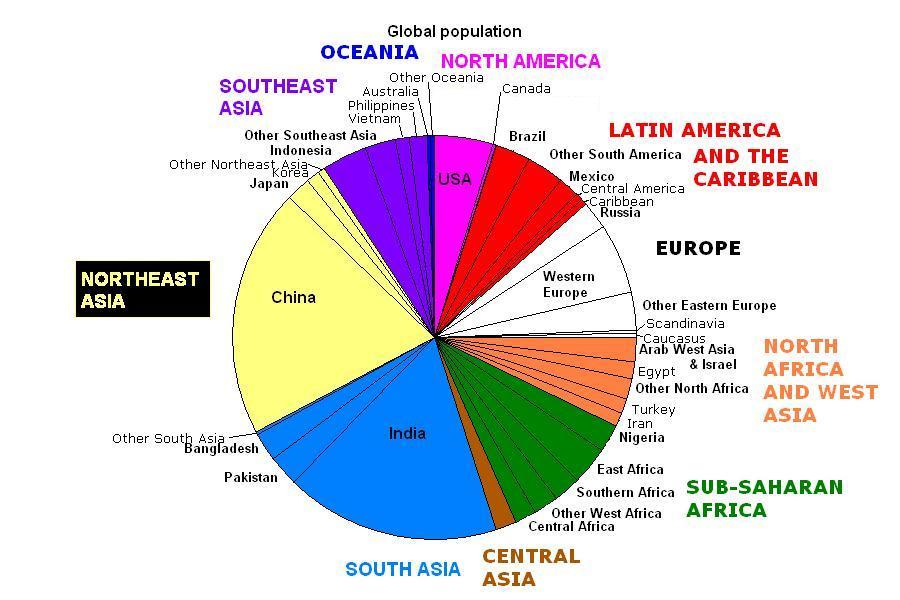 World_population_pie_chart.jpg